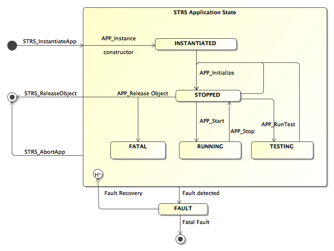 STRS Application Recommended State Diagram