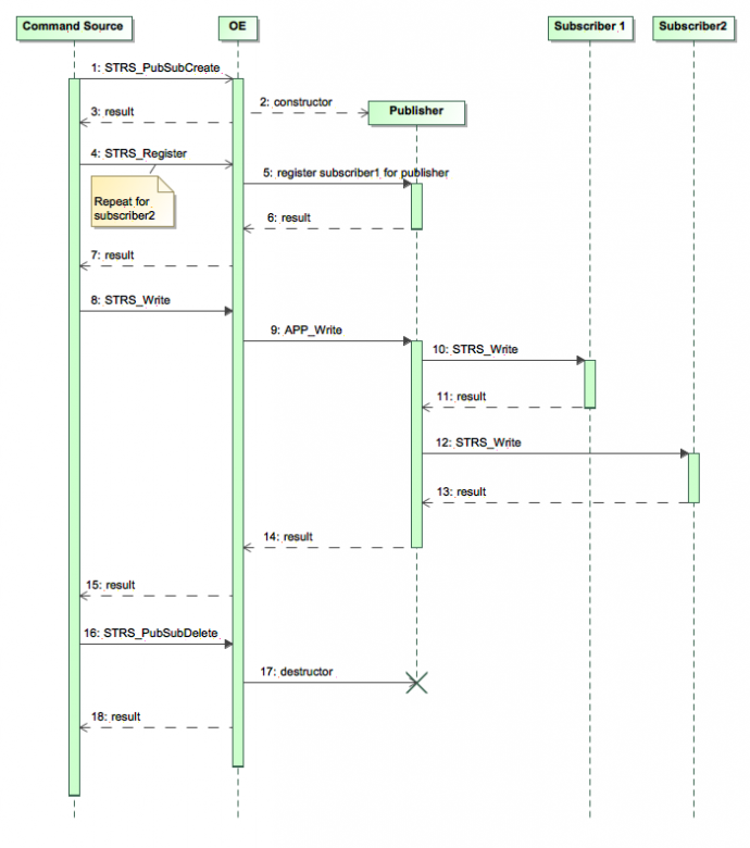Sample Publisher-Subscriber Sequence Diagram