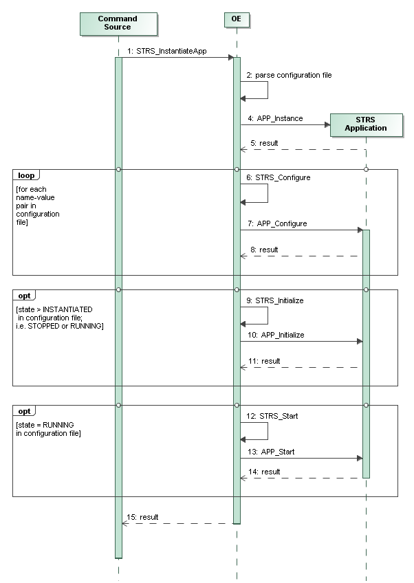 Simplified Sequence Diagram for STRS_InstantiateApp