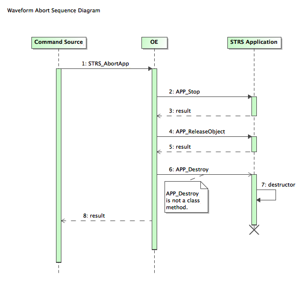 Simplified Sequence Diagram for STRS_AbortApp