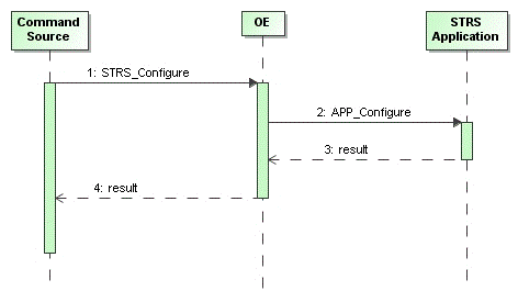 Simplified Sequence Diagram for STRS_Configure